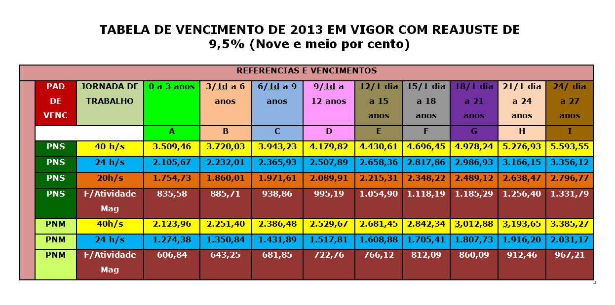 TABELA DE VENCIMENTO 2013 COM REAJUSTE 9,5