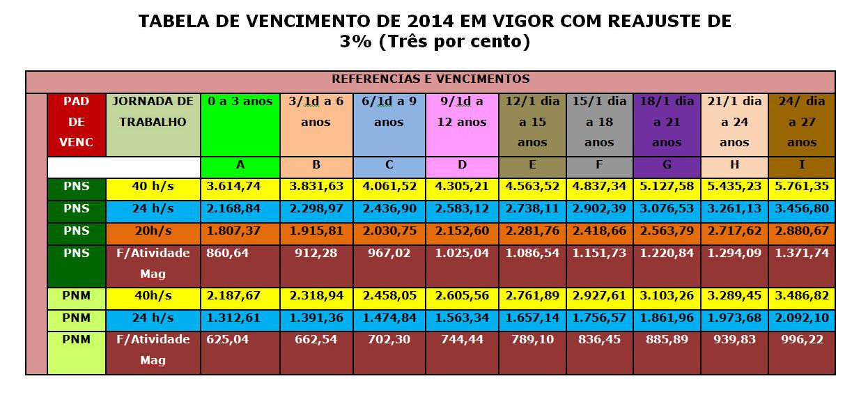 TABELA DE VENCIMENTO 2014 COM REAJUSTE 3