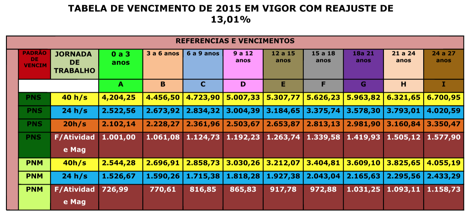 TABELA DE VENCIMENTO 2015 COM REAJUSTE 13,01